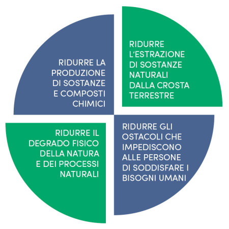 Come ottenere una maggiore sostenibilità ambientale