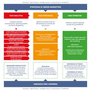 strategia di green marketing